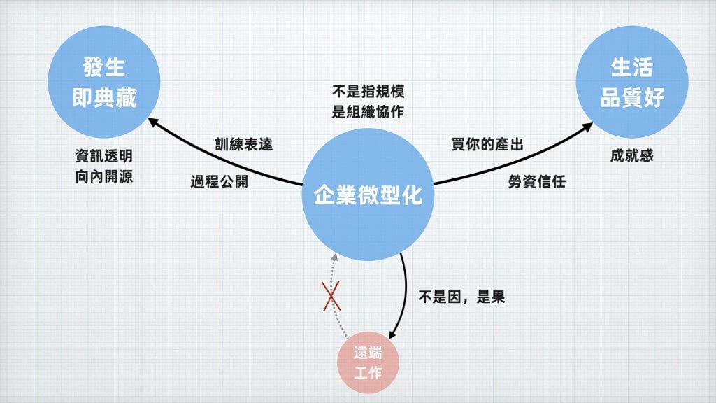 唐鳳:企業微型化、遠距工作