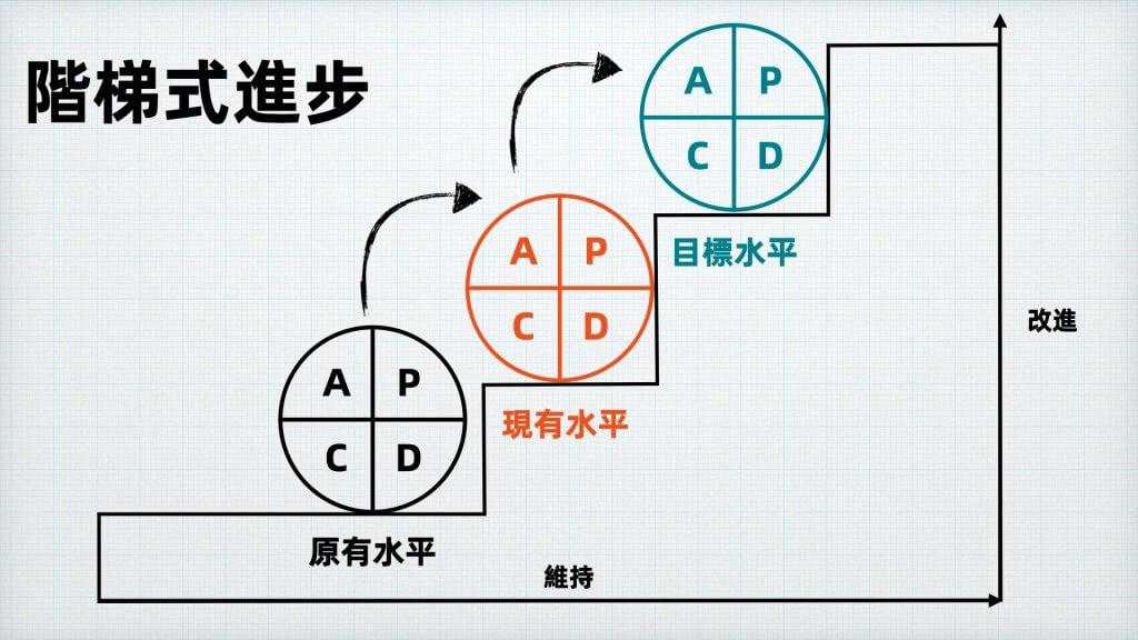 閉環 PDCA 階梯式進步