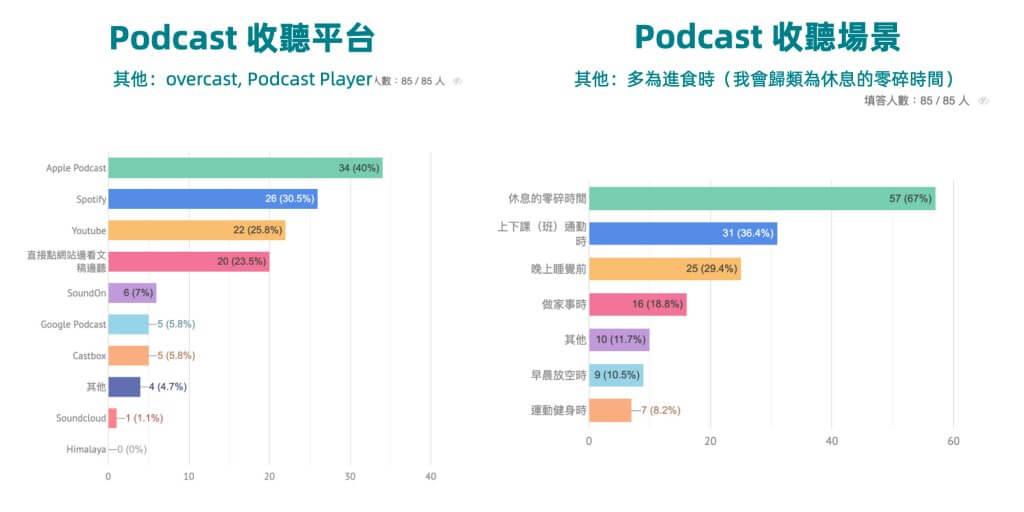 Podcast 收聽管道和平台