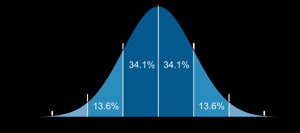 常態分佈曲線圖