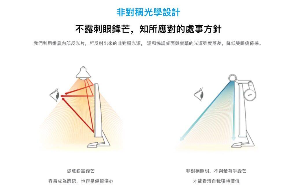 非對稱光學設計 screenbar benq
